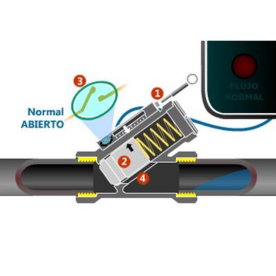 sensor de flujo eicos